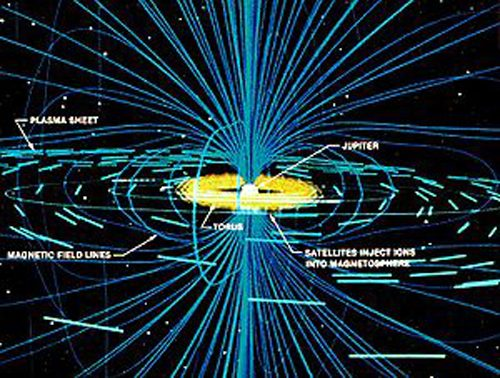 Magneetveld Jupiter