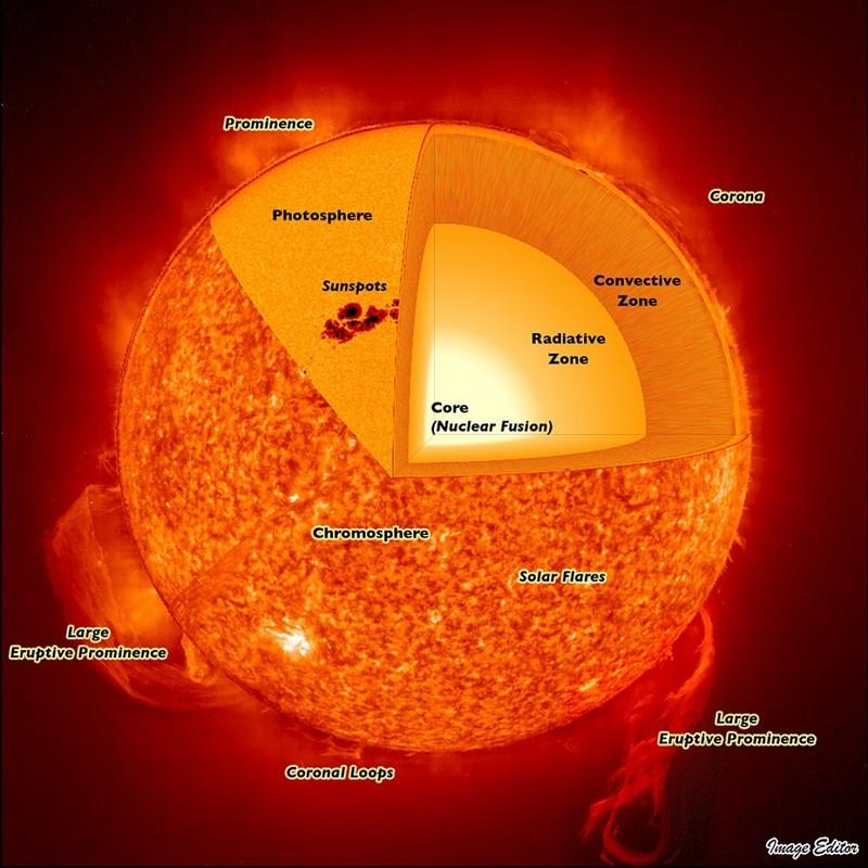 De atmosferische lagen van de Zon