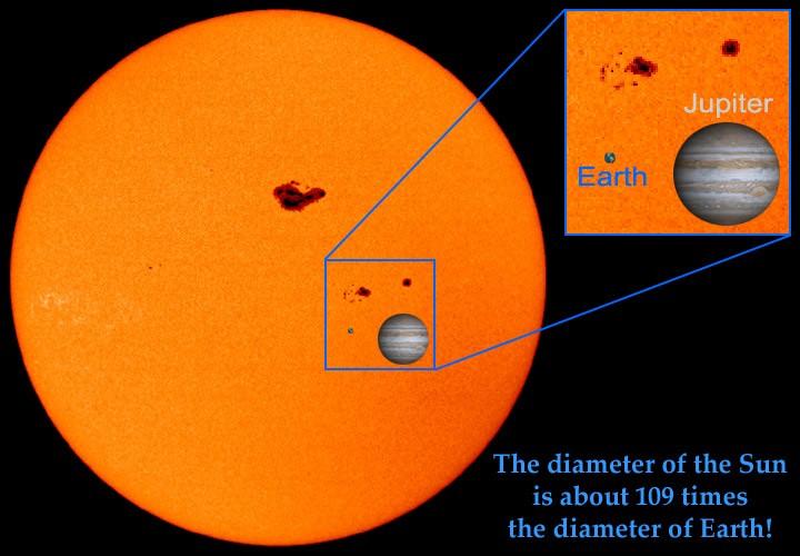 De grootte van de Zon