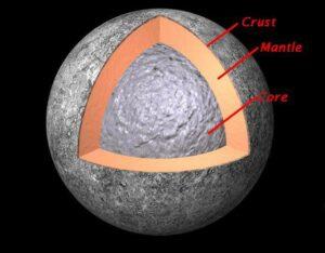 De opbouw van Mercurius
