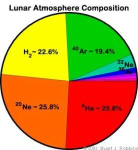 Samenstelling van de atmosfeer van de Maan