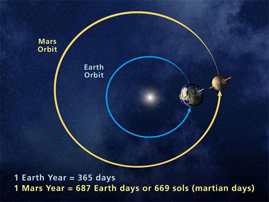 De banen van mars en de Aarde om de Zon