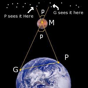 Voorbeeld van de parallax-methode die Cassini gebruikte voor het bepalen van de afstand.