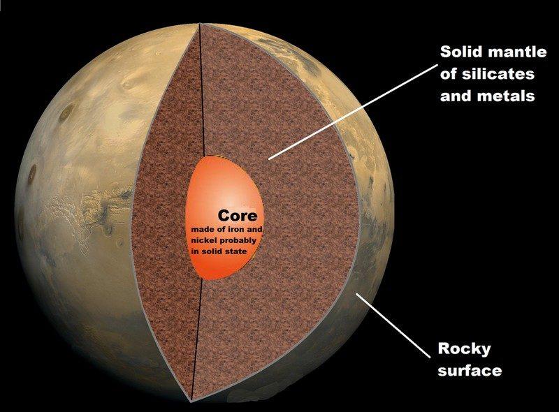 Schematische opbouw van de planeet Mars