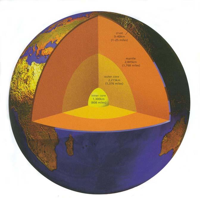 Schematische weergave van de opbouw van de Aarde