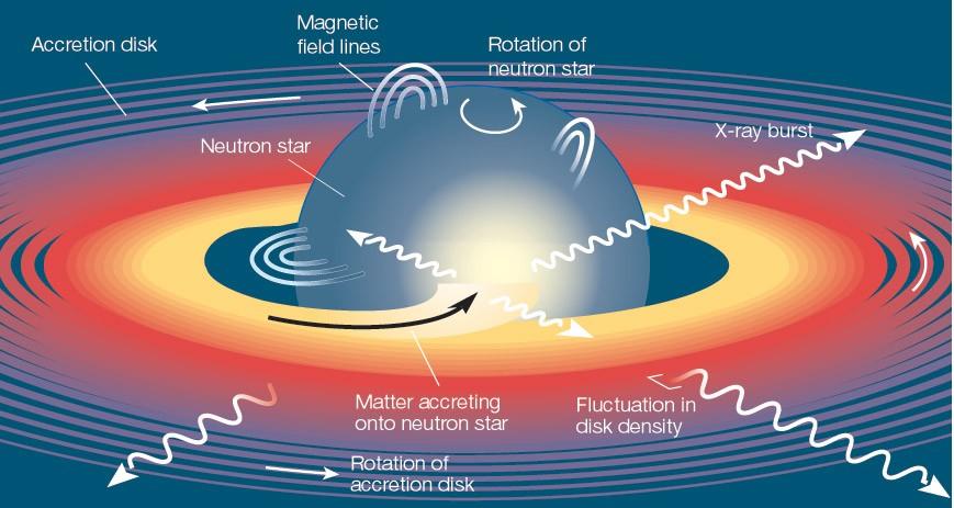 De opbouw van een neutronenster