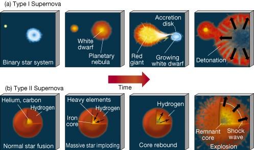 Onstaan supernova Type I en Type II