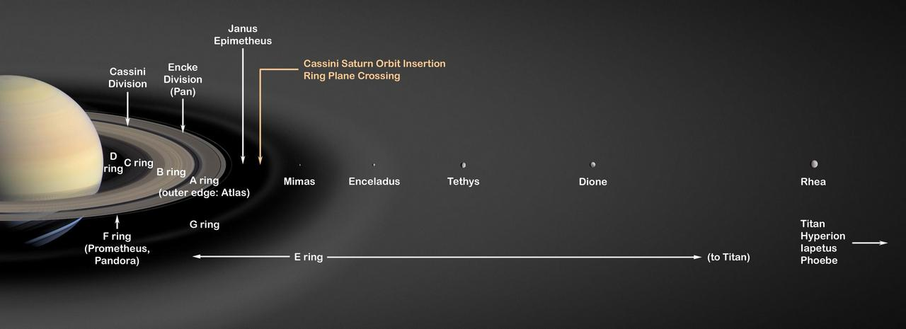 Het ringenstelsel van Saturnus