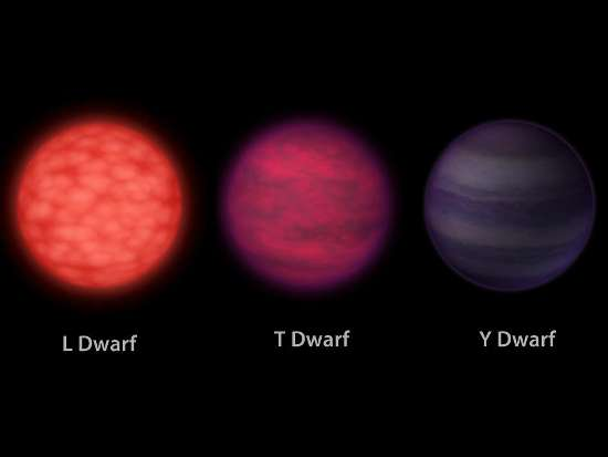 bruine dwergen spectraalklasses