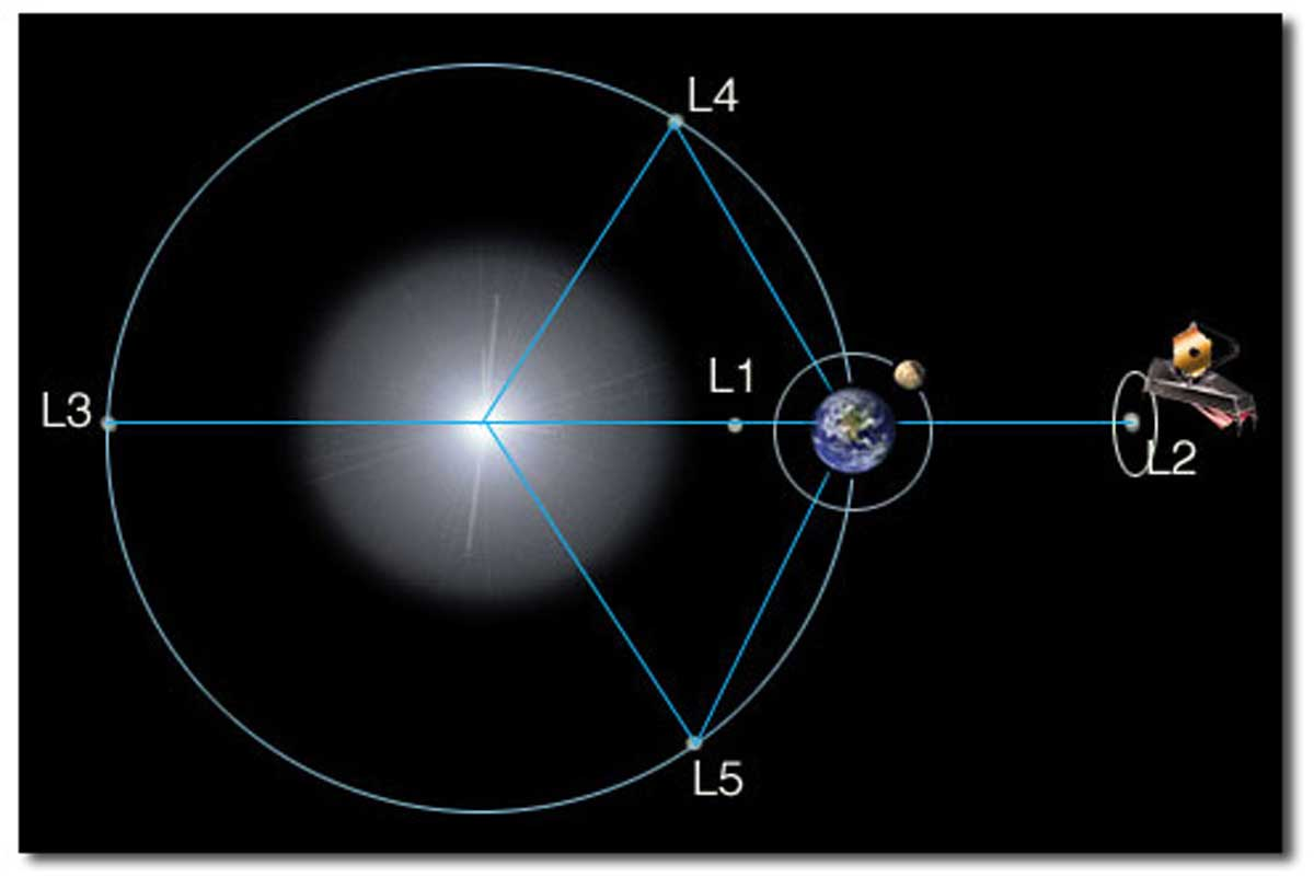 De Lagrange punten