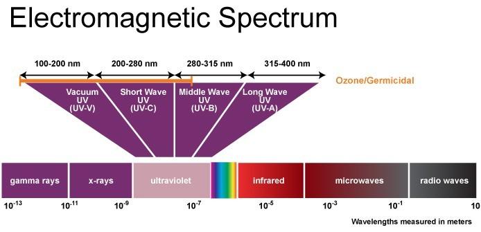 Het ultraviolette Spectrum