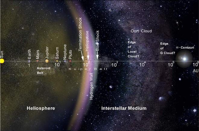 De Oort wolk