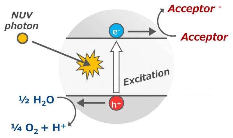 De niet-biologische reactie waarbij zuurstof ontstaat