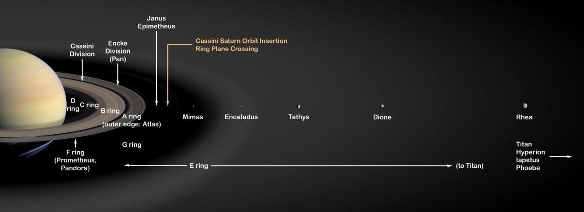 Saturnus en zijn manen