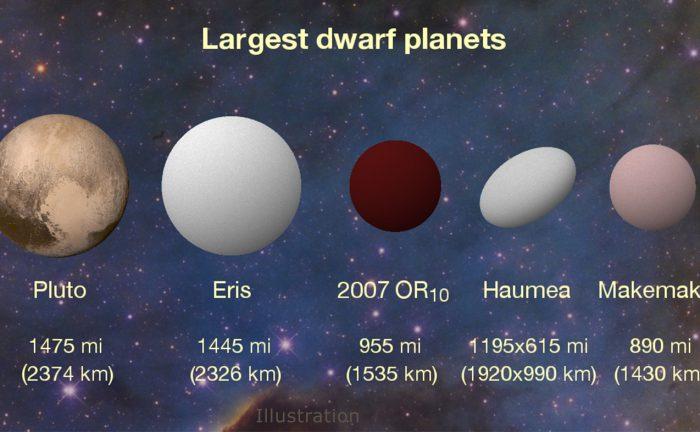 De dwergplaneten in ons zonnestelsel