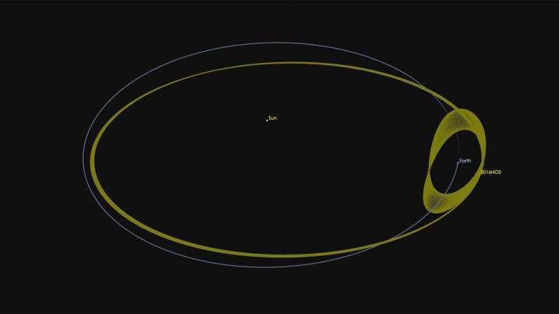 De baan van asteroide 2016 HO3