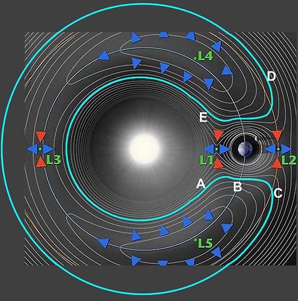 Lagrange punten van de on en de Aarde