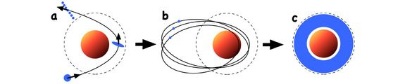 Het ontstaan van ringen bij planeten