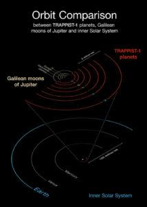 De planeetbanen van TRAPPIST-1