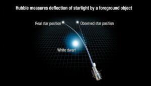zwaartekracht buigt sterlicht af