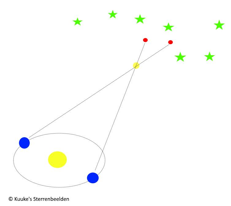 Schijnbare verplaatsing van een ster gedurende het jaar