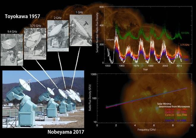 De Nobeyama radiotelescopen in Japan