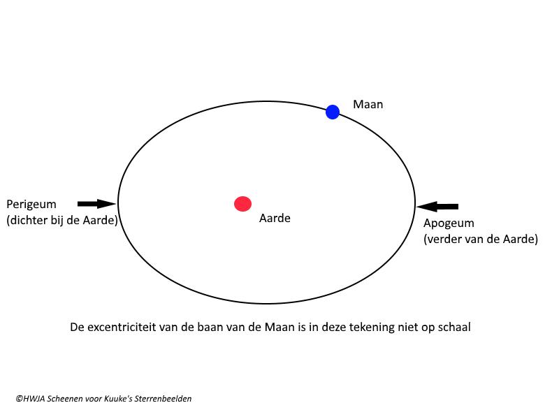 De baan van de Maan