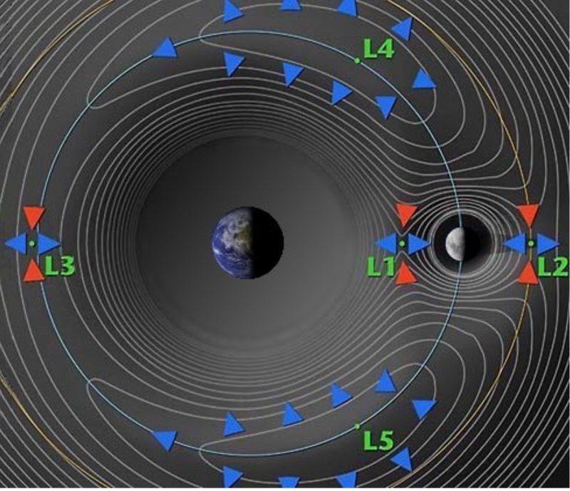 Lagrangepunten Aarde-Maan