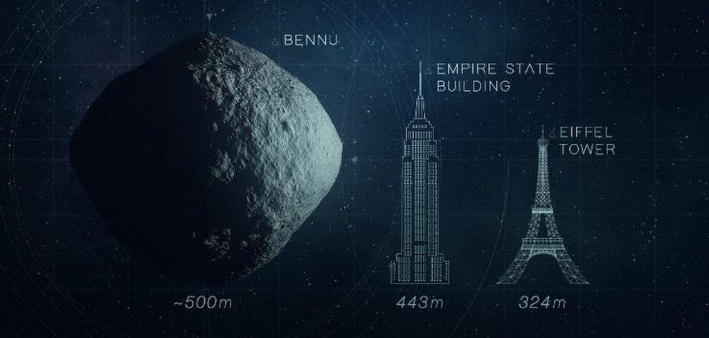 De grootte van Bennu vergeleken