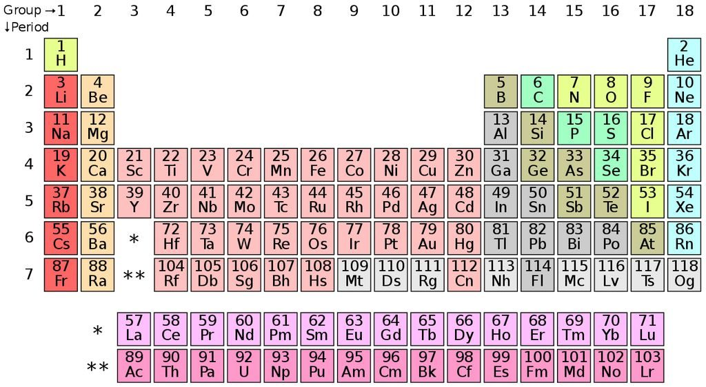 Het Periodieke Systeem der Elementen