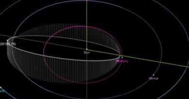baan van asteroïde 2019 LF6