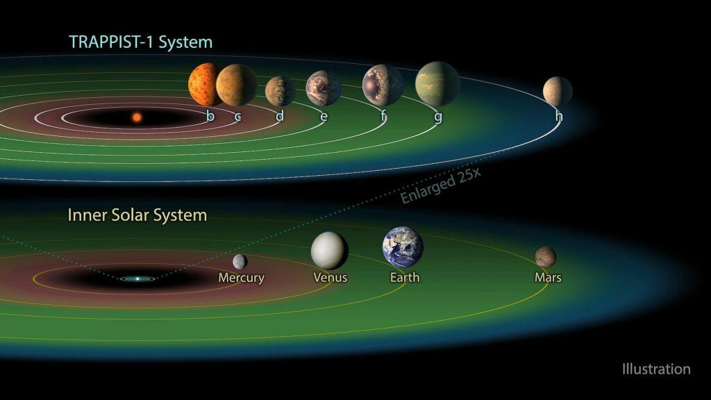De bewoonbare zone rond TRAPPIST-1