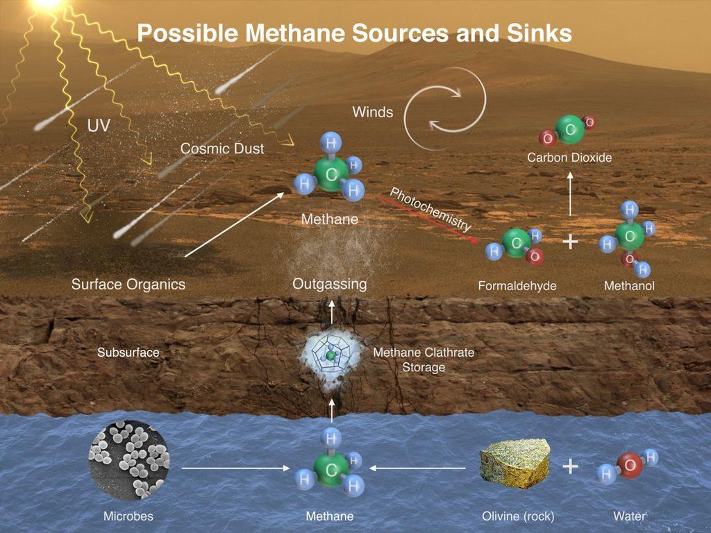 Mogelijke methanabronnen op Mars