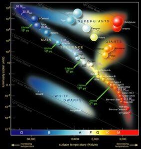 Het Herzsprung-Russell diagram