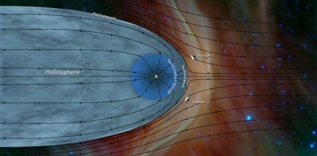 Voyager 2 bereikt de interstellaire ruimte