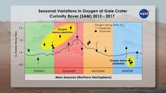 Zuurstofveranderingen op Mars