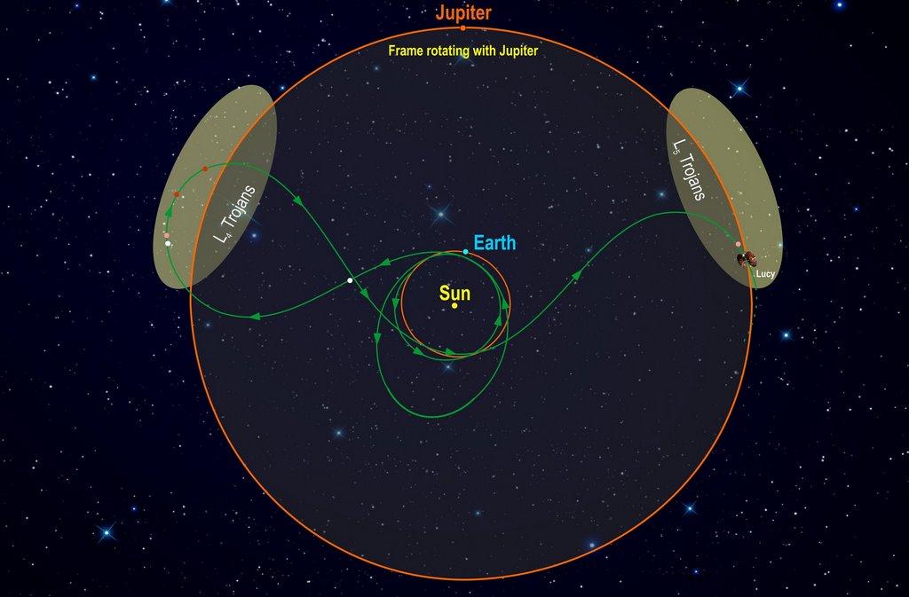 De reis van Lucy door het zonnestelsel