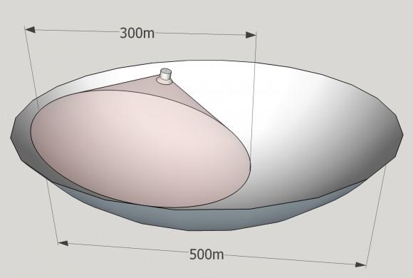 Het bruikbare oppervlak van de FAST radiotelescoop