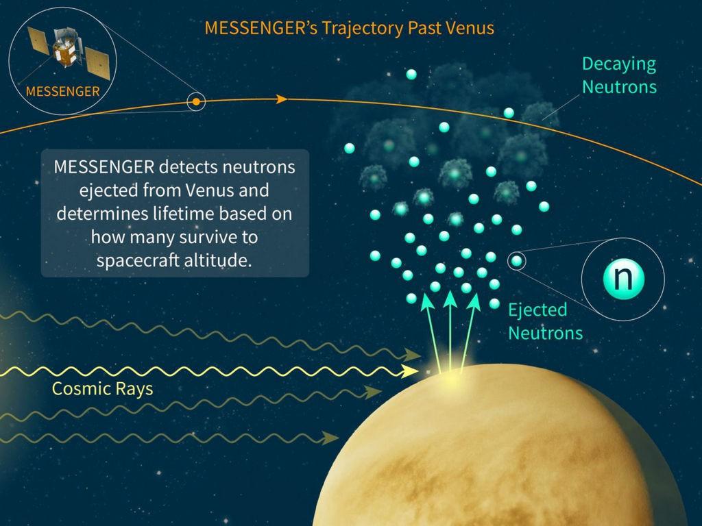 Messenger meet levensduur neutronen