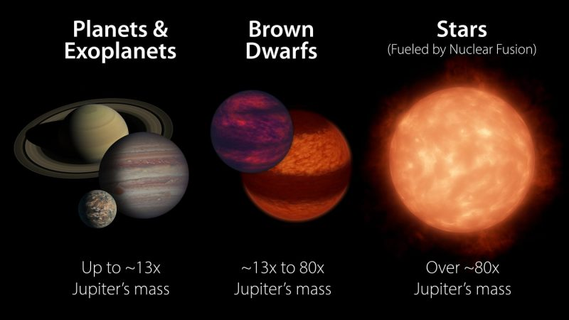 Vergelijking tussen planeten, bruine dwergen en sterren