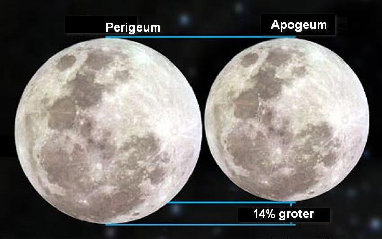 De Voll Maan tijdens apogeum en perigeum