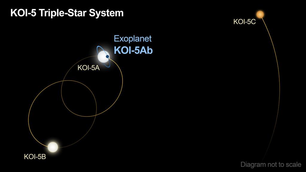 De baan van KOI-5Ab