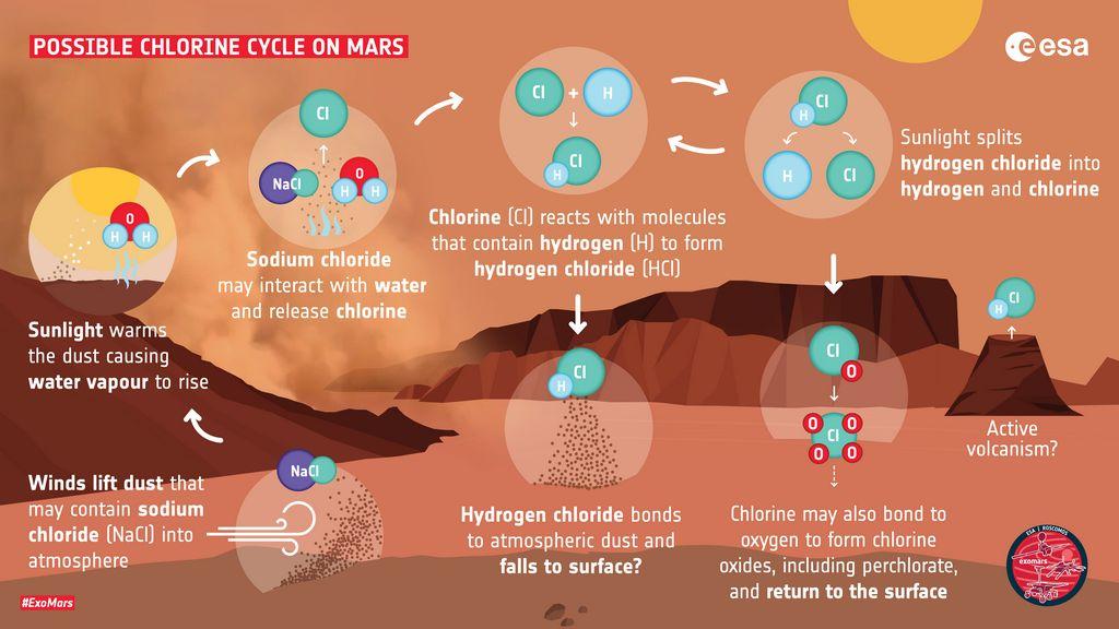 Mogelijke HCL-cyclus op Mars