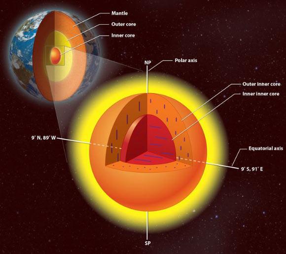 De binnenkern van de Aarde