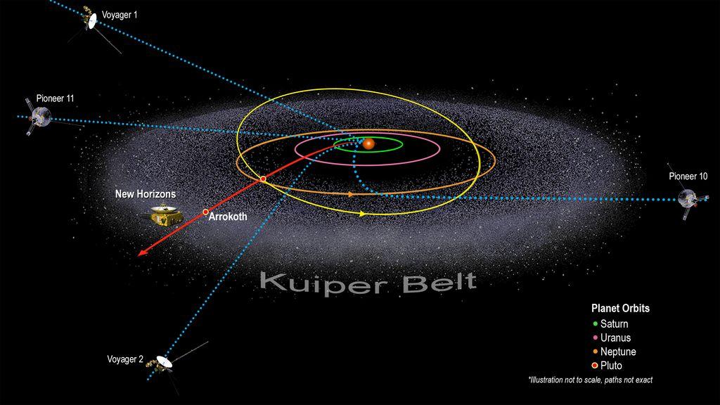 Vijf ruimtesondes voorbij 50AE van de Zon