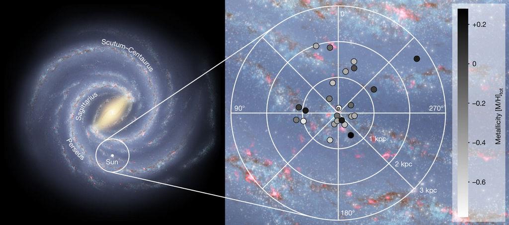 Locatie van de waargenomen O- en B-sterren in het galactische vlak.